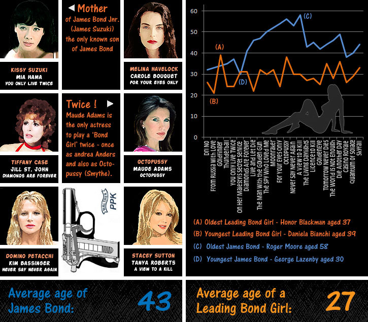James Bond Girls Infographic